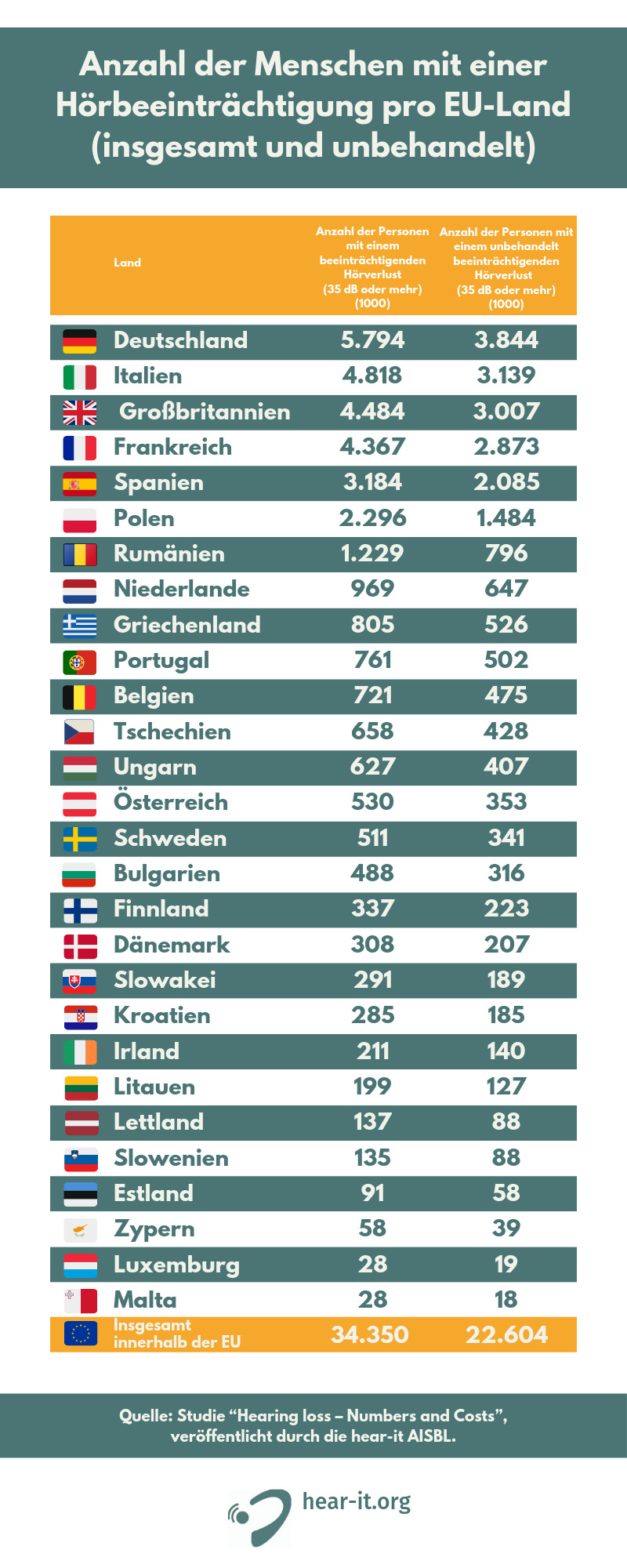 People with hearing loss  - Countries - German